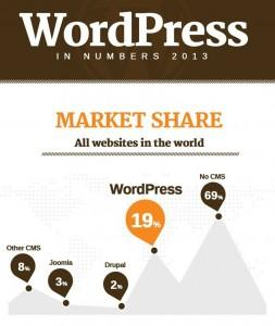 WordPress_market_share_2013