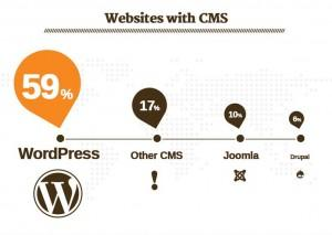 WordPress_market_share_CMS_2013_2