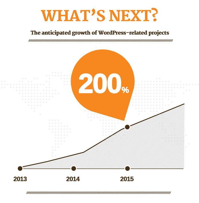 WordPress_prihodnost_2013