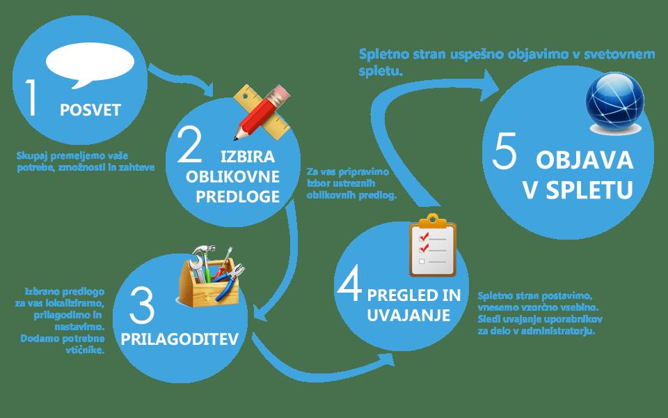 5 korakov do WordPress spletne strani