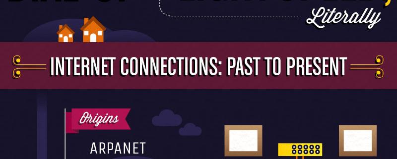 Zgodovina hitrosti interneta