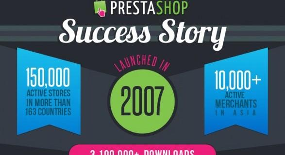 Prestashop, zgodba o uspehu. Infografika