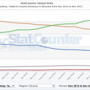 Slovenci vse bolj surfamo s Chrome