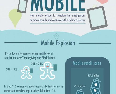 Razcvet mobilnega e-nakupovanja