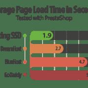 Prestashop in hitrosti spletnega gostovanja