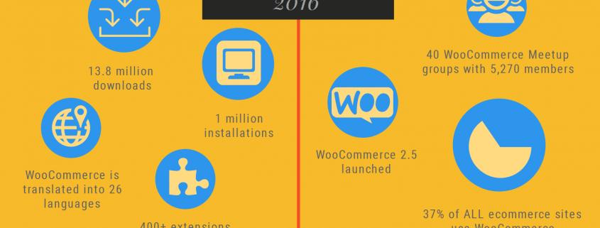 WooCommerce v letu 2016