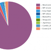 WordPress ecommerce statistika