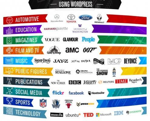 45 znamenitih znamk, ki uporabljajo WordPress